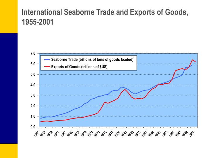 International Seaborne Trade and Exports of Goods, 1955-2001
