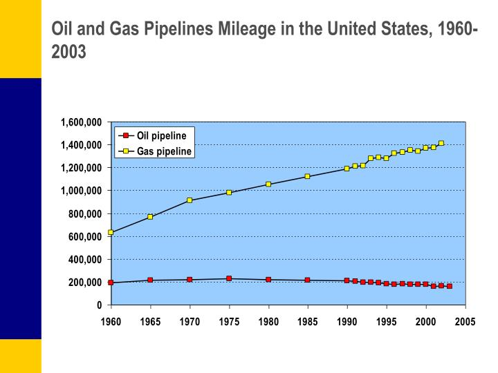 Oil and Gas Pipelines Mileage in the United States, 1960-2003