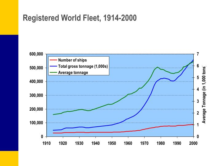 Registered World Fleet, 1914-2000