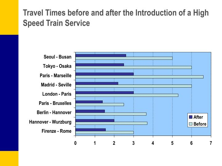 Travel Times before and after the Introduction of a High Speed Train Service