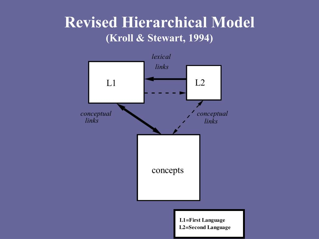 Revised Hierarchical Model