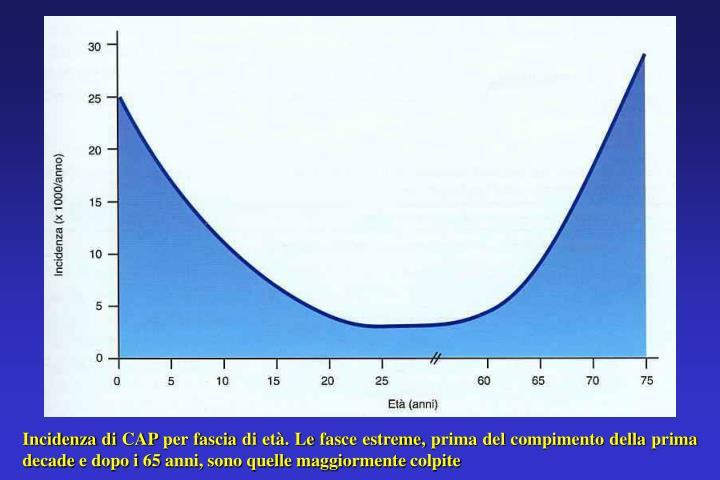 Incidenza di CAP per fascia di età. Le fasce estreme, prima del compimento della prima decade e dopo i 65 anni, sono quelle maggiormente colpite