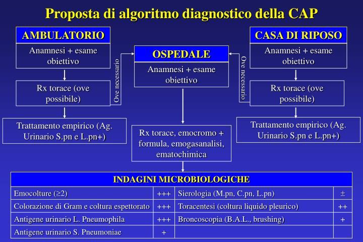 Proposta di algoritmo diagnostico della CAP