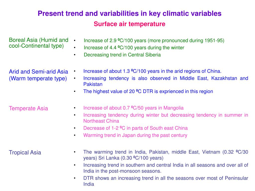 Present trend and variabilities in key climatic variables