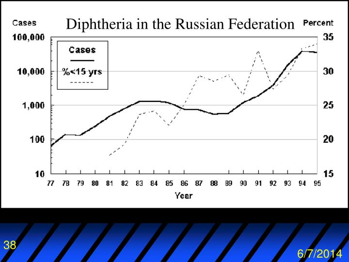Diphtheria in the Russian Federation