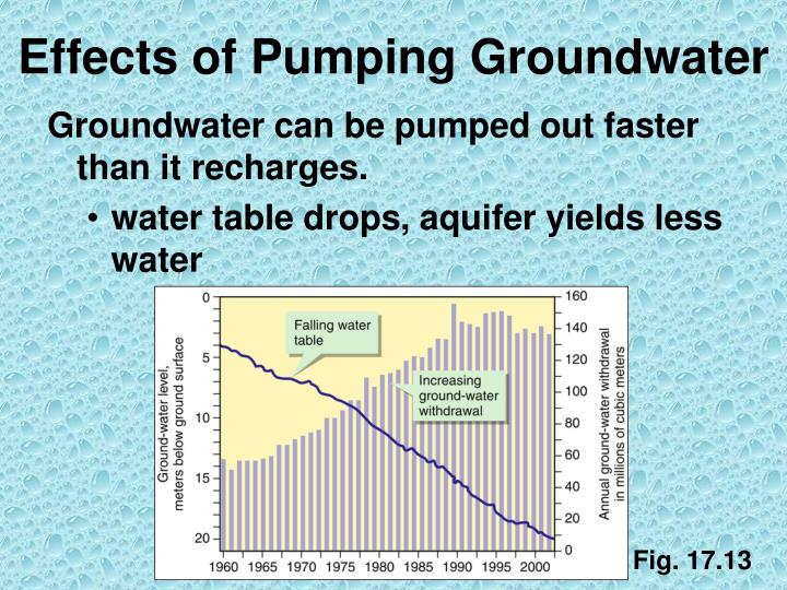 Effects of Pumping Groundwater