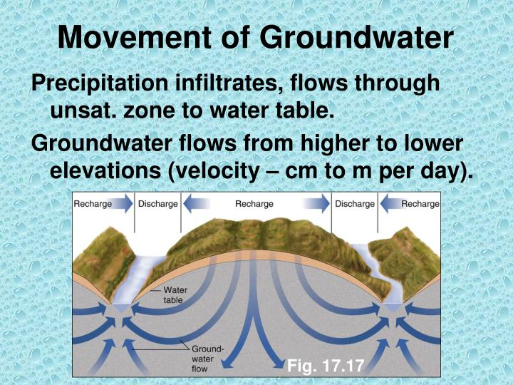 Movement of Groundwater