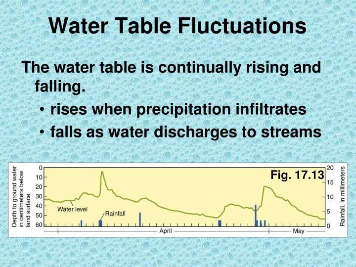 Water Table Fluctuations