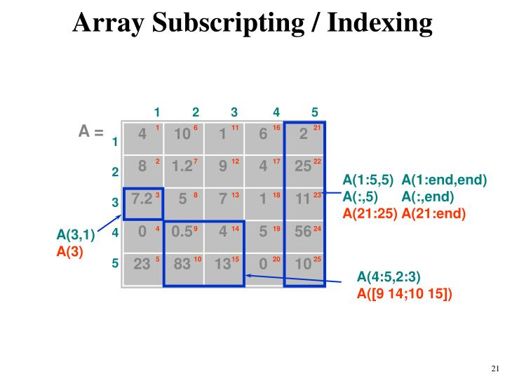 Array Subscripting / Indexing