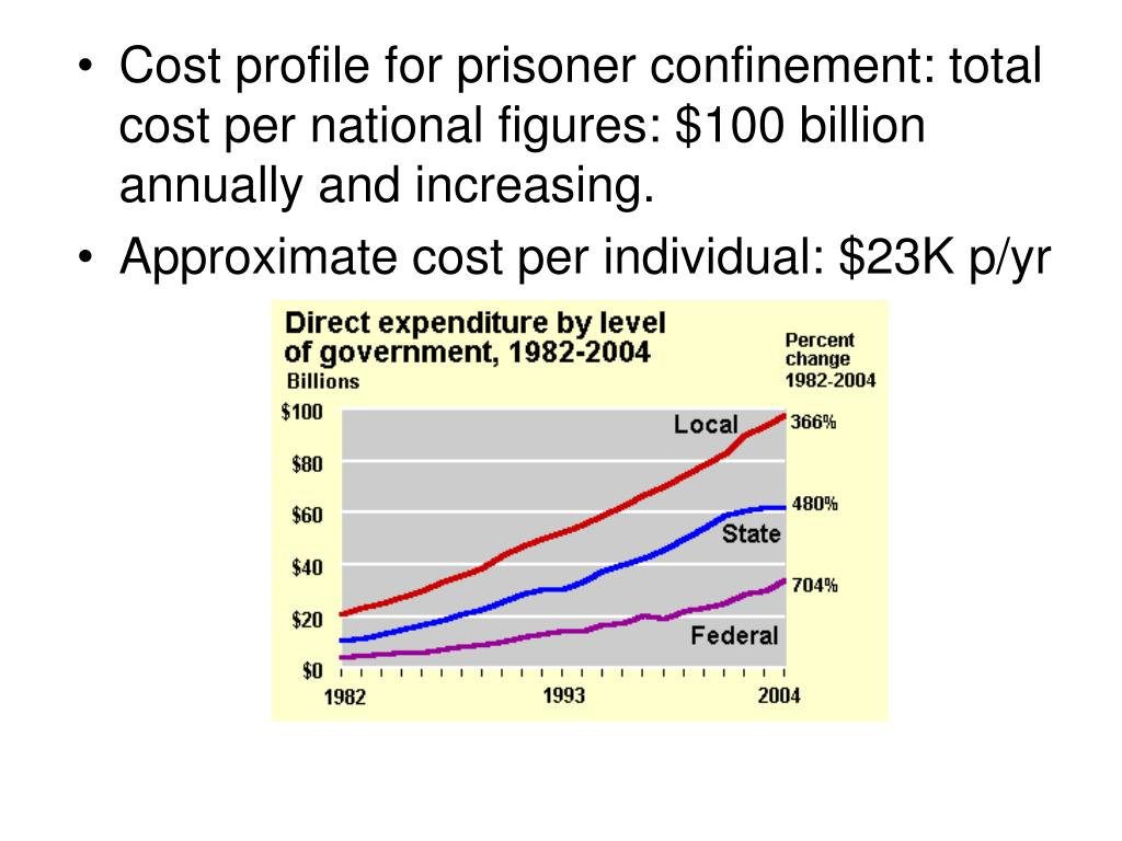 Cost profile for prisoner confinement: total cost per national figures: $100 billion annually and increasing.