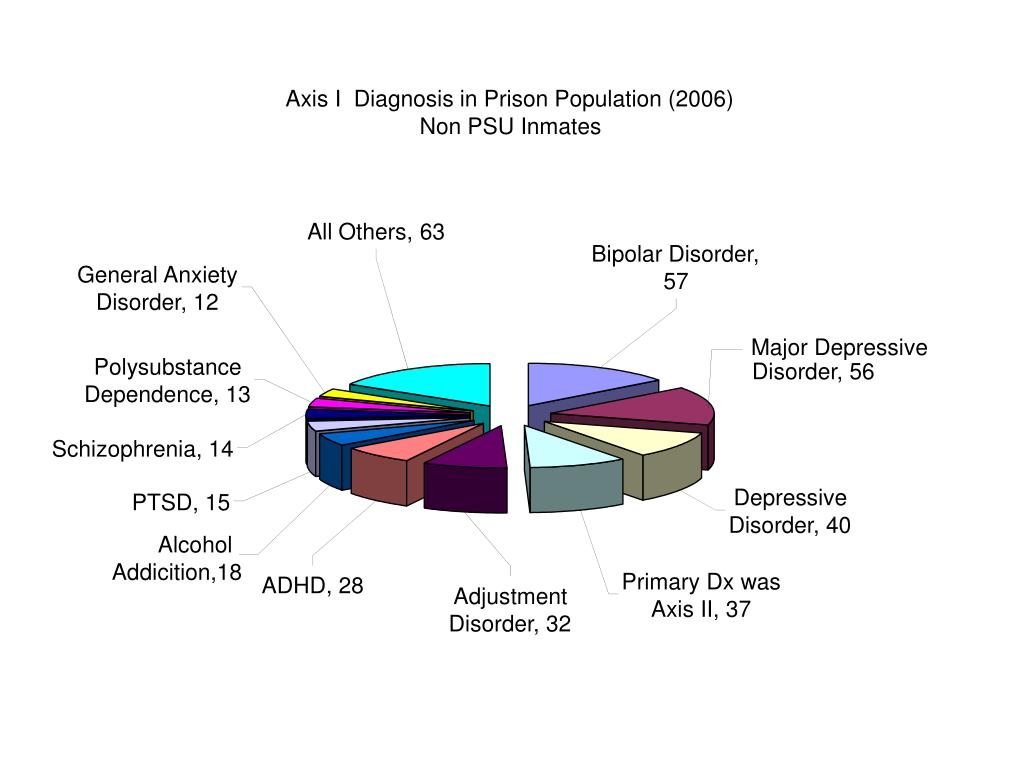 Axis I  Diagnosis in Prison Population (2006)