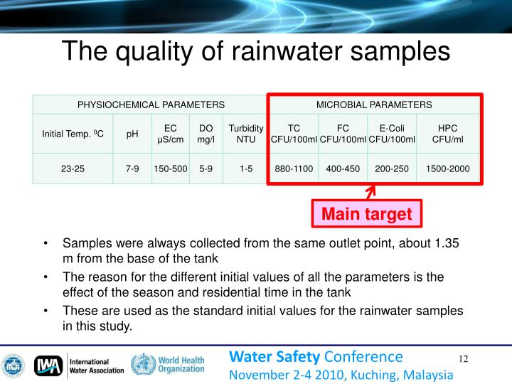 The quality of rainwater samples