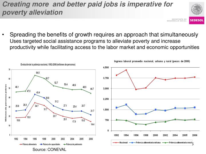 Creating more  and better paid jobs is imperative for