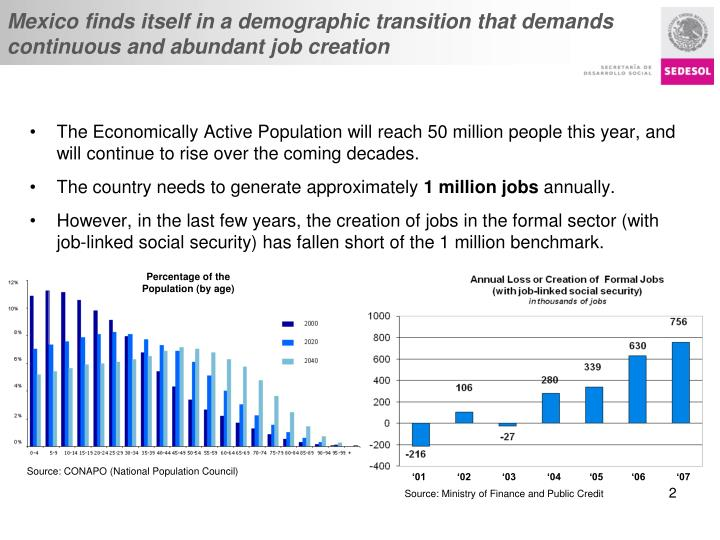 Mexico finds itself in a demographic transition that demands continuous and abundant job creation