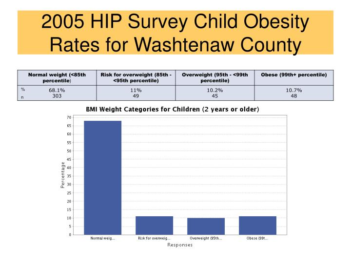 2005 HIP Survey Child Obesity Rates for Washtenaw County