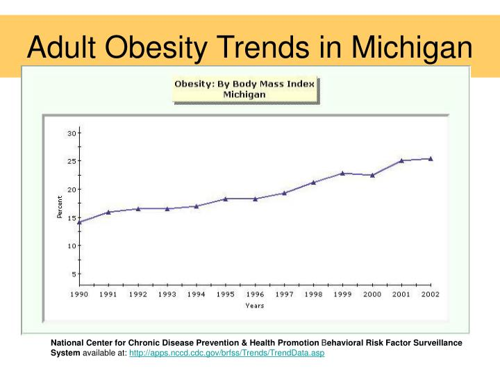 Adult Obesity Trends in Michigan