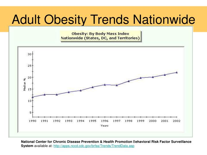 Adult obesity trends nationwide