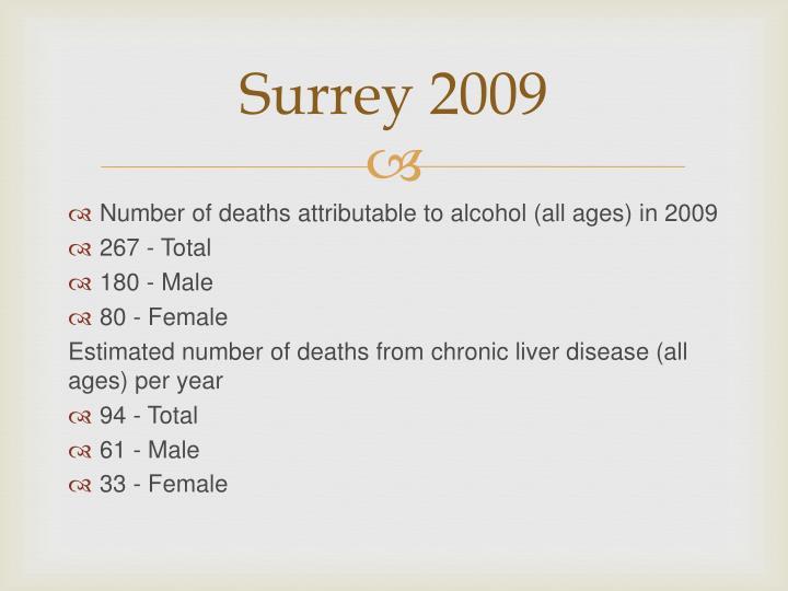 Surrey 2009