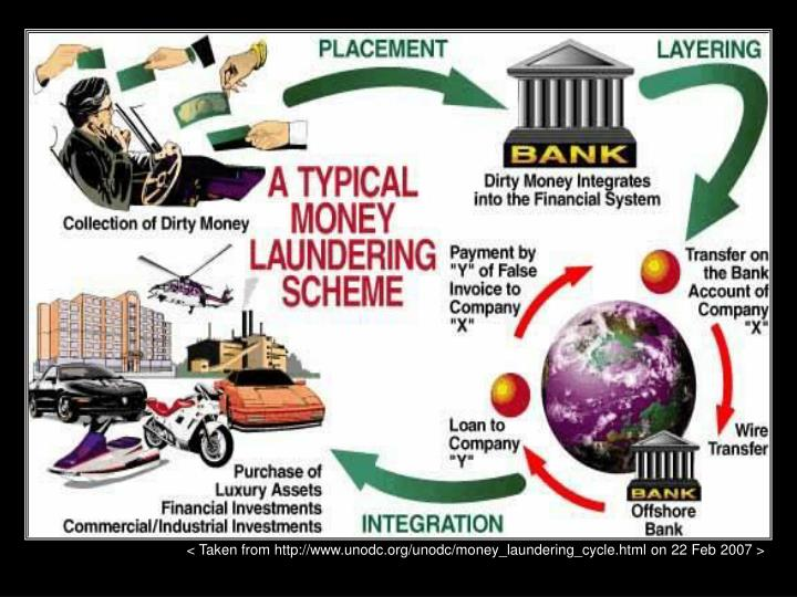 < Taken from http://www.unodc.org/unodc/money_laundering_cycle.html on 22 Feb 2007 >
