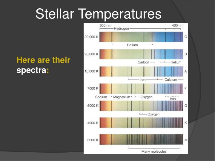 Stellar Temperatures