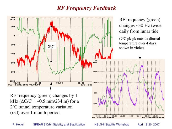 RF frequency (green) changes ~30 Hz twice daily from lunar tide