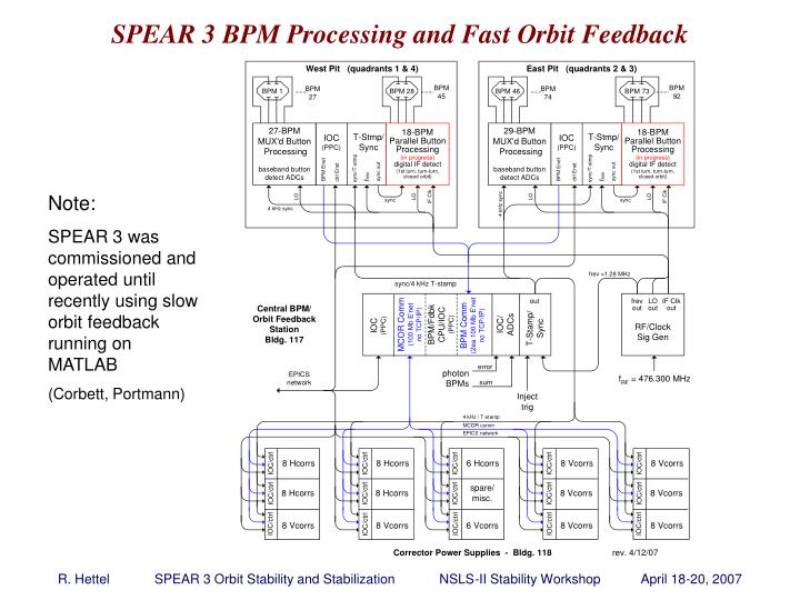 SPEAR 3 BPM Processing and Fast Orbit Feedback
