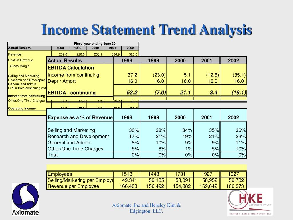 Income Statement Trend Analysis