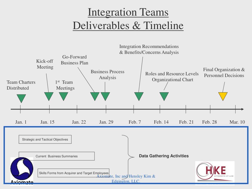 Integration Teams
