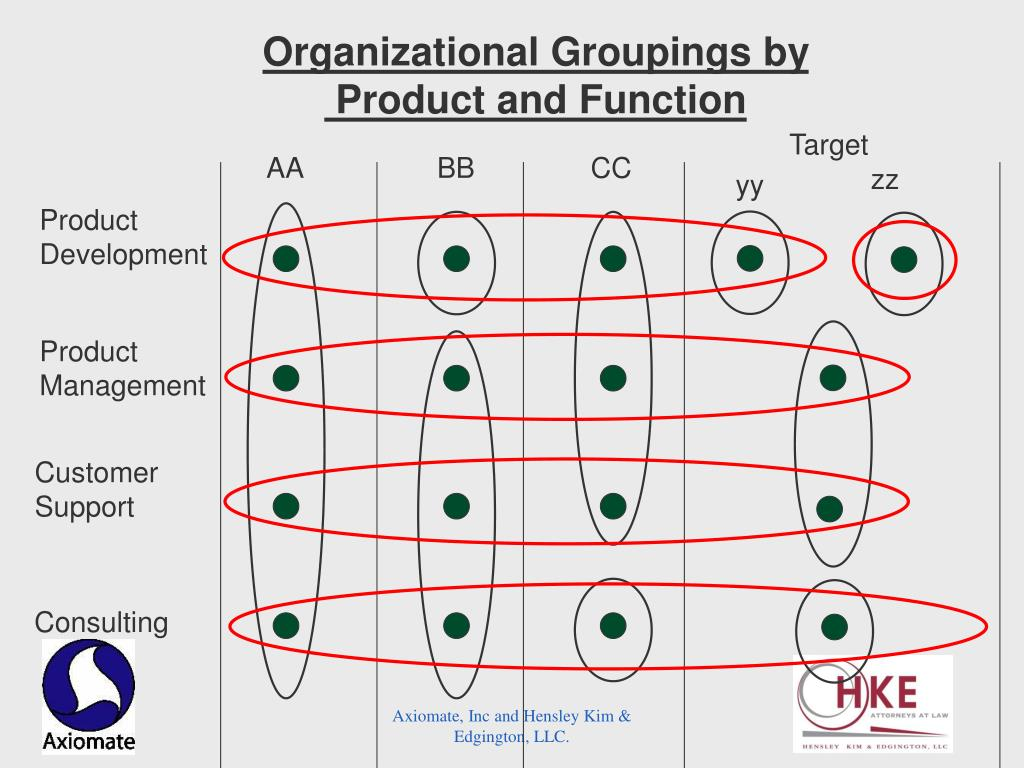 Organizational Groupings by