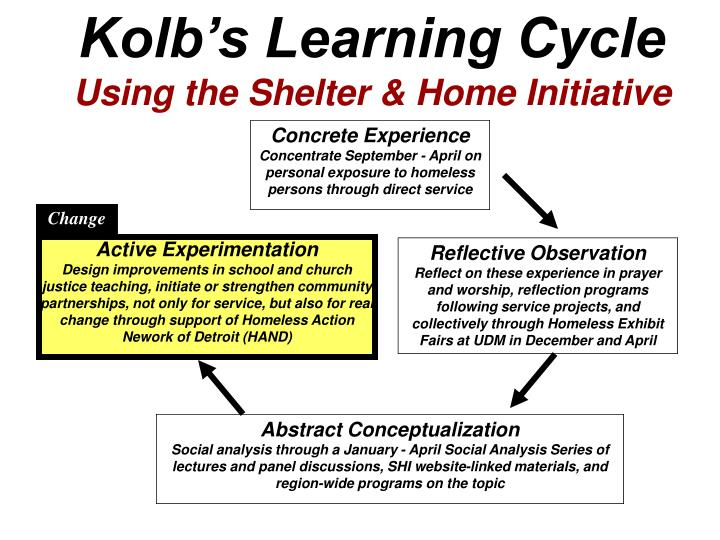 Kolb's Learning Cycle