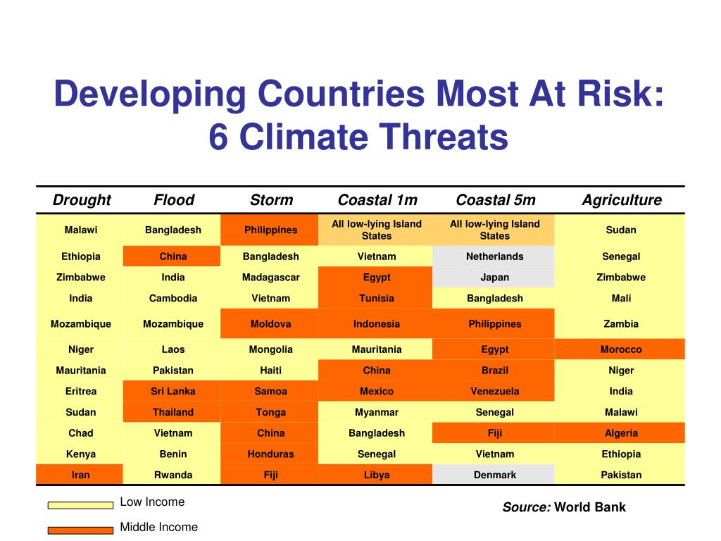 Developing Countries Most At Risk: