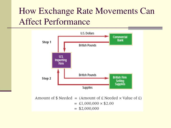 How Exchange Rate Movements Can Affect Performance