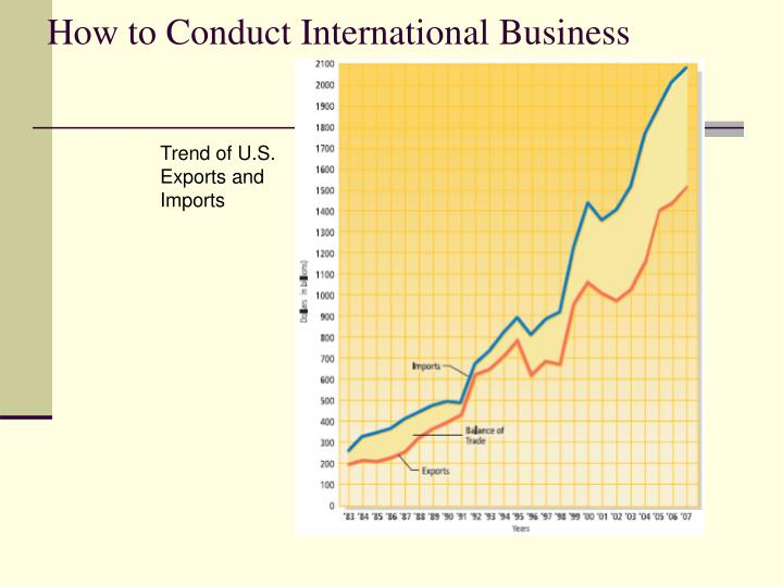 Trend of U.S. Exports and Imports