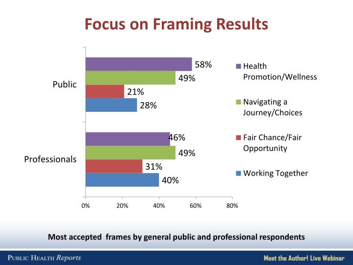 Focus on Framing Results