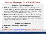 making messages fit a shared frame
