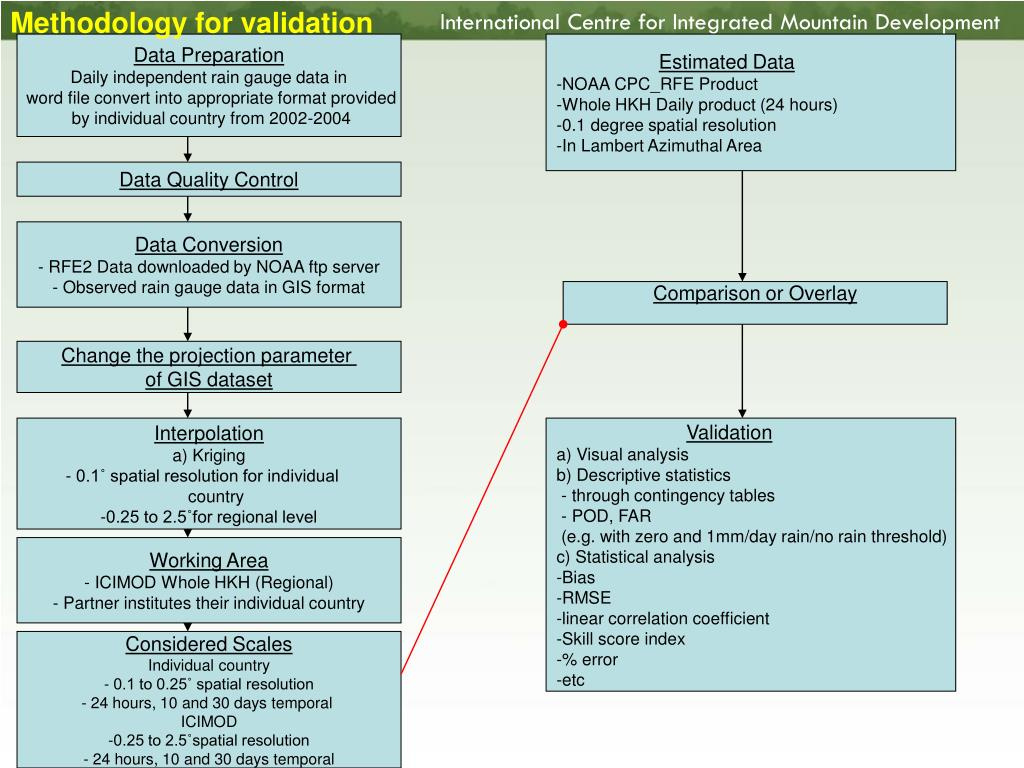 Methodology for validation
