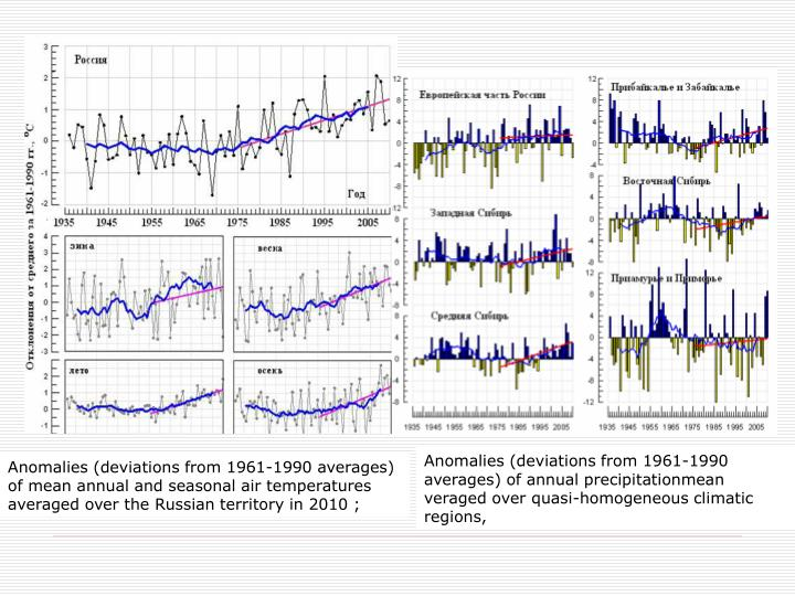 Anomalies (deviations from 1961-1990 averages) of annual precipitationmean veraged over quasi-homogeneous climatic regions,