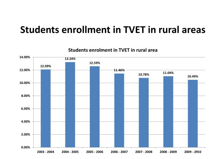 Students enrollment in TVET in rural areas