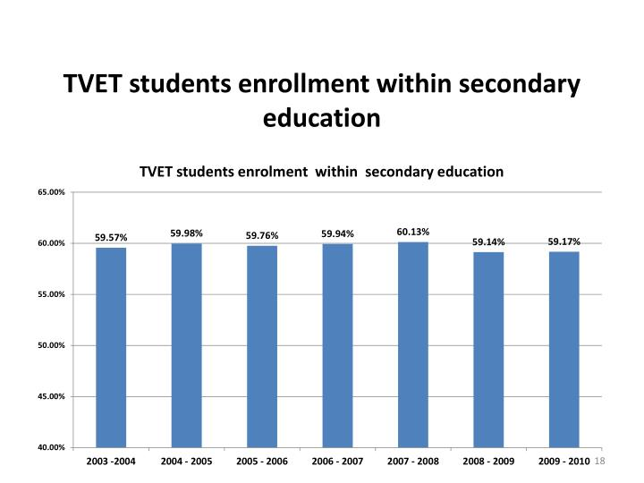 TVET students enrollment within secondary education