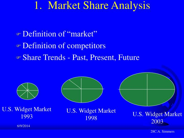 1.  Market Share Analysis