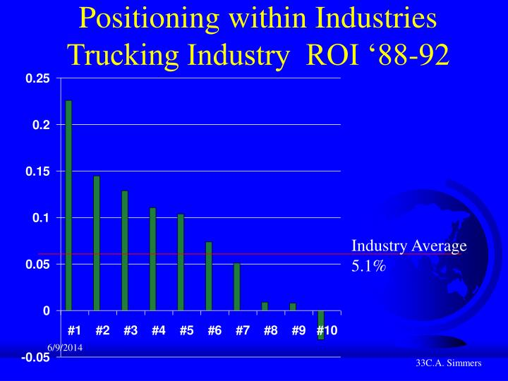 Positioning within Industries