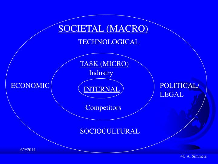 SOCIETAL (MACRO)