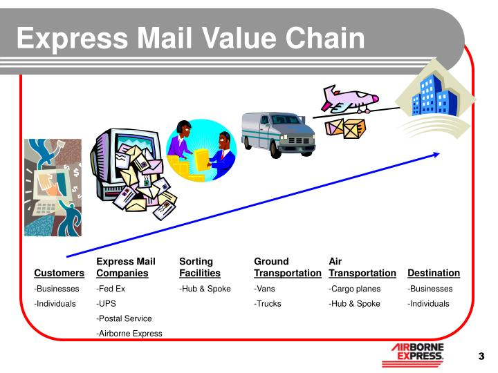 Express Mail Value Chain
