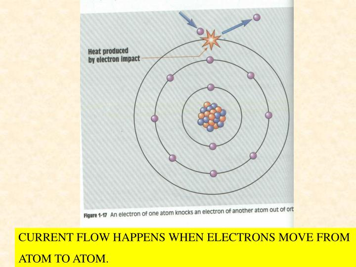 CURRENT FLOW HAPPENS WHEN ELECTRONS MOVE FROM