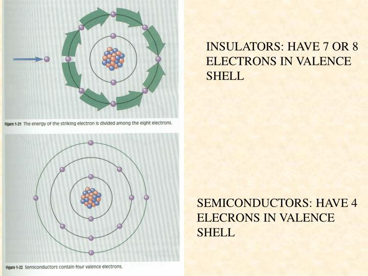 INSULATORS: HAVE 7 OR 8 ELECTRONS IN VALENCE SHELL