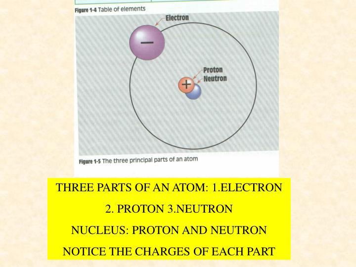 THREE PARTS OF AN ATOM: 1.ELECTRON