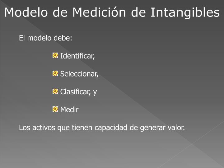 Modelo de Medición de Intangibles