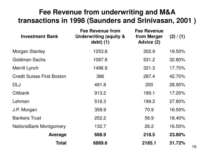 Fee Revenue from underwriting and M&A transactions in 1998 (Saunders and Srinivasan, 2001 )