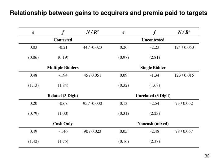 Relationship between gains to acquirers and premia paid to targets