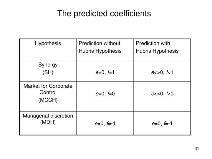 The predicted coefficients
